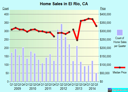 El Rio,CA real estate house value index trend