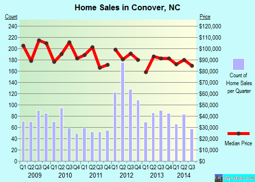 Conover,NC real estate house value index trend