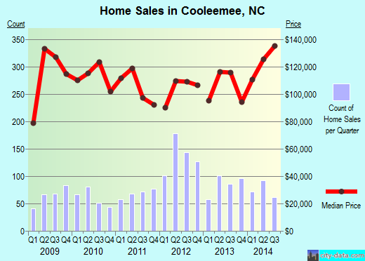 Cooleemee,NC real estate house value index trend