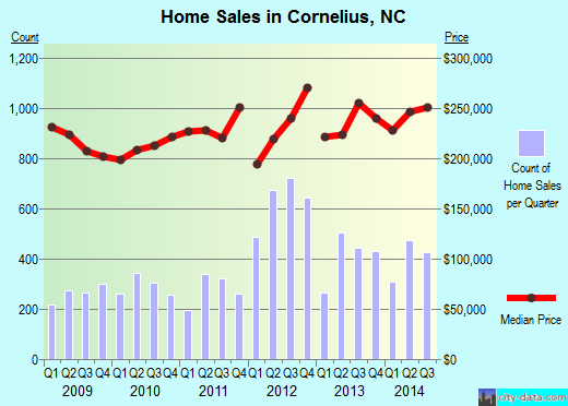 Cornelius, NC index of house prices
