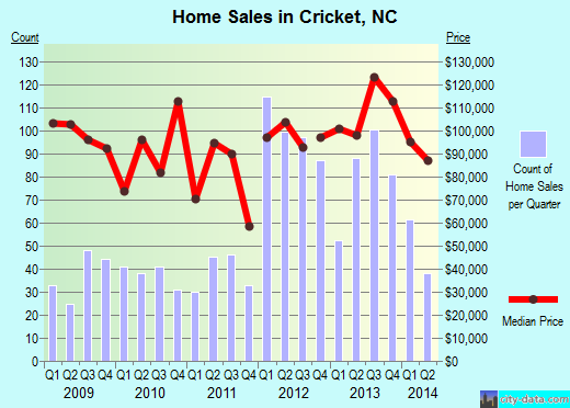 Cricket,NC real estate house value index trend