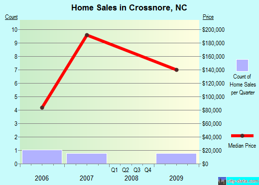 Crossnore,NC real estate house value index trend