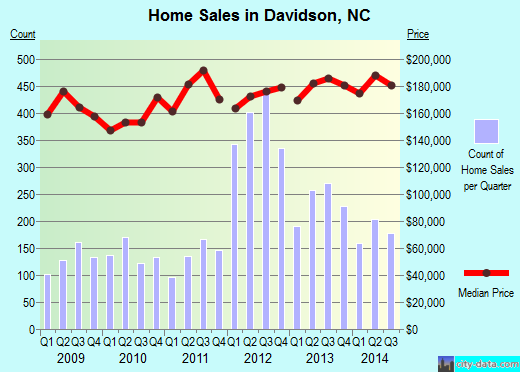 Davidson, NC index of house prices
