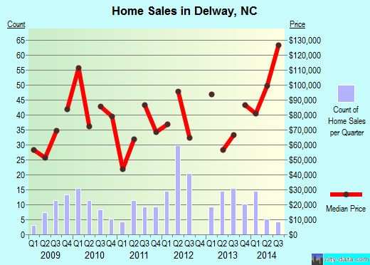 Delway,NC real estate house value index trend
