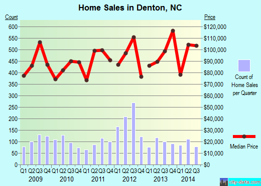 Denton,NC real estate house value index trend