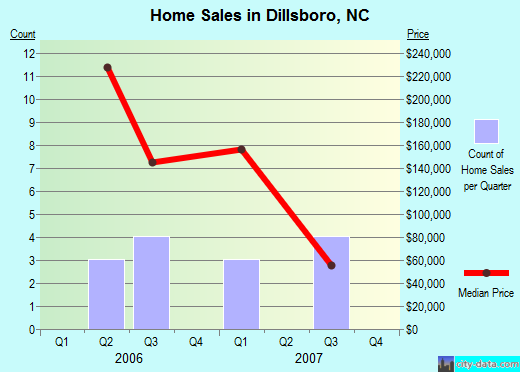 Dillsboro,NC real estate house value index trend