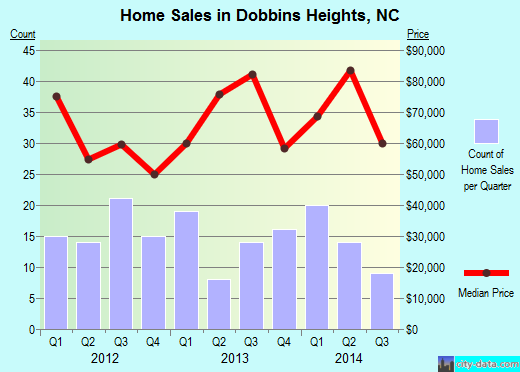 Dobbins Heights,NC real estate house value index trend