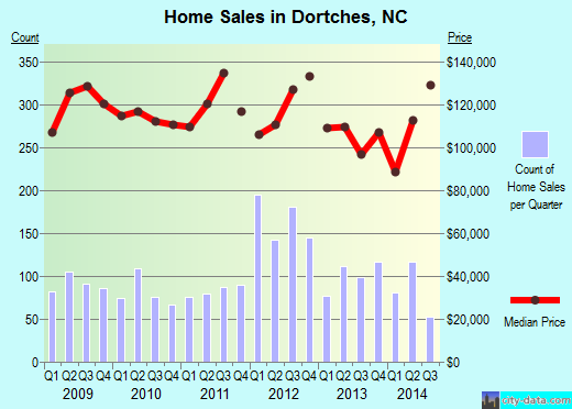 Dortches,NC real estate house value index trend