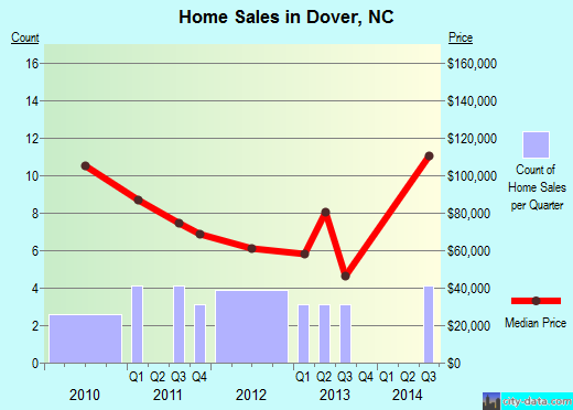 Dover,NC real estate house value index trend