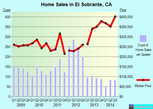 El Sobrante,CA real estate house value index trend