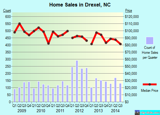 Drexel,NC real estate house value index trend