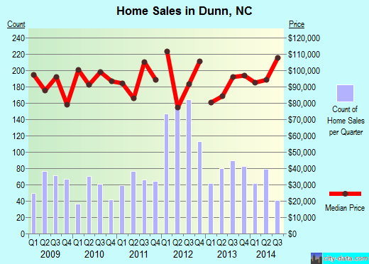 Dunn,NC real estate house value index trend