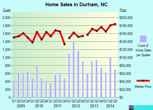 Durham,NC real estate house value index trend