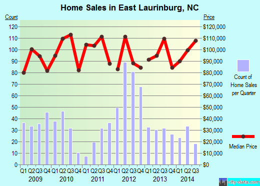 East Laurinburg,NC real estate house value index trend