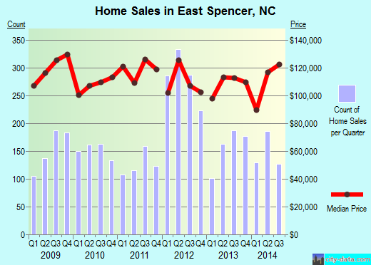 East Spencer,NC real estate house value index trend