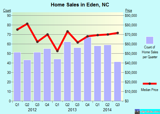 Eden,NC real estate house value index trend