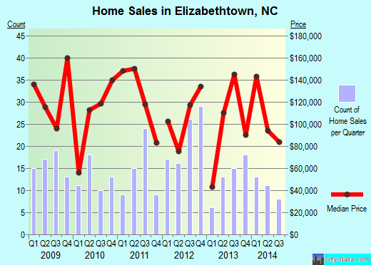 Elizabethtown,NC index of house prices