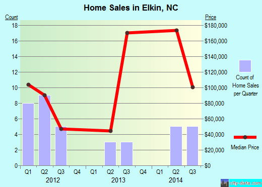 Elkin,NC real estate house value index trend