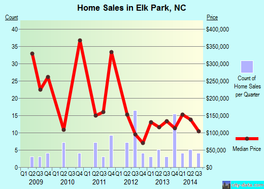 Elk Park,NC real estate house value index trend