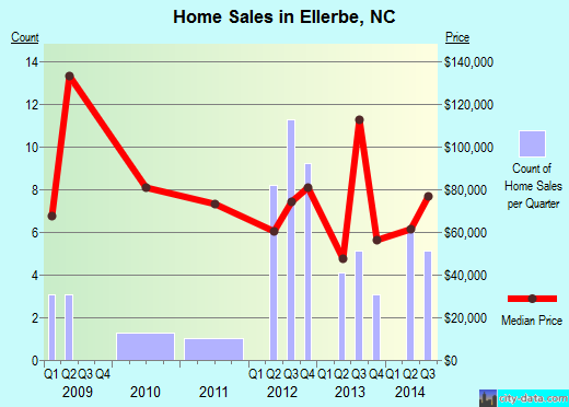 Ellerbe,NC real estate house value index trend