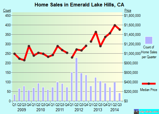 Emerald Lake Hills,CA real estate house value index trend