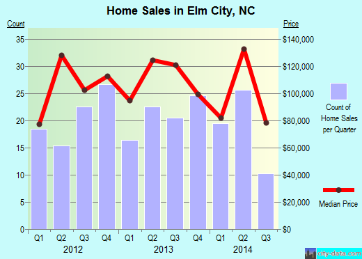 Elm City,NC real estate house value index trend