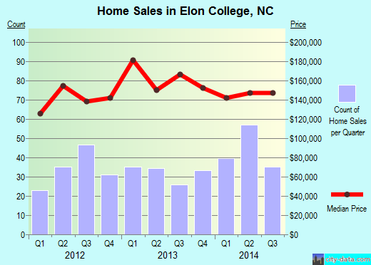 Elon College,NC real estate house value index trend