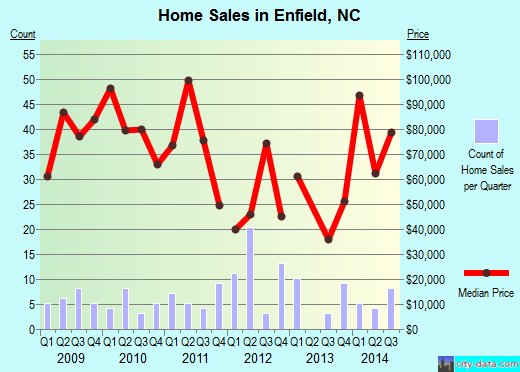 Enfield,NC real estate house value index trend