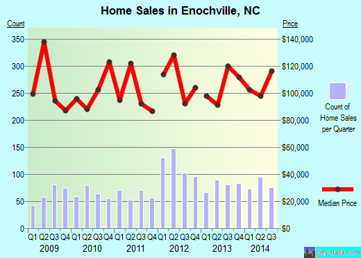 Enochville,NC real estate house value index trend