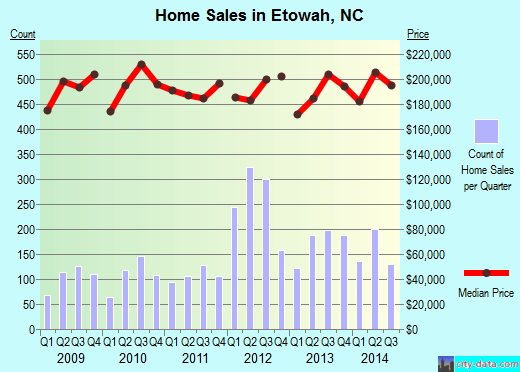 Etowah,NC real estate house value index trend