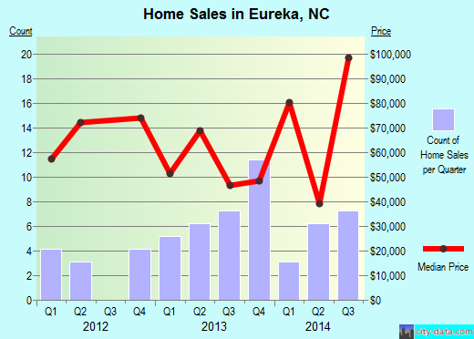 Eureka,NC real estate house value index trend