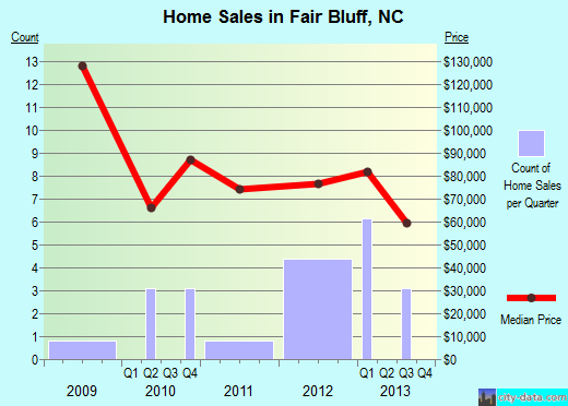Fair Bluff,NC real estate house value index trend