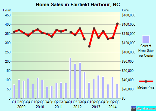 Fairfield Harbour,NC real estate house value index trend
