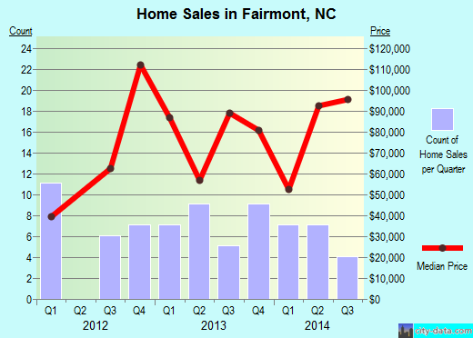 Fairmont,NC real estate house value index trend