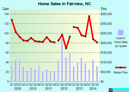 Fairview,NC real estate house value index trend