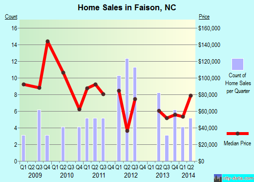 Faison,NC real estate house value index trend