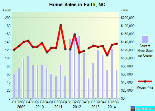 Faith,NC real estate house value index trend