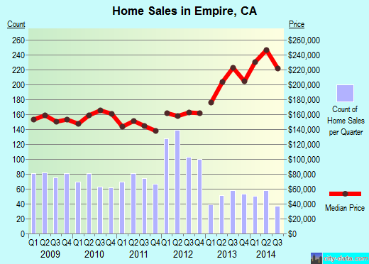 Empire,CA index of house prices