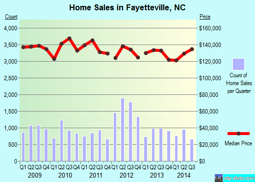 Fayetteville,NC real estate house value index trend