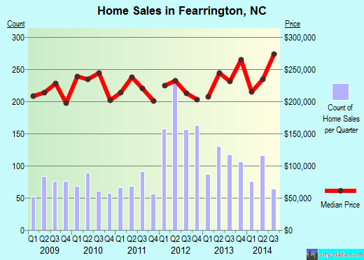 Fearrington,NC real estate house value index trend