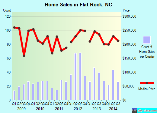 Flat Rock,NC real estate house value index trend