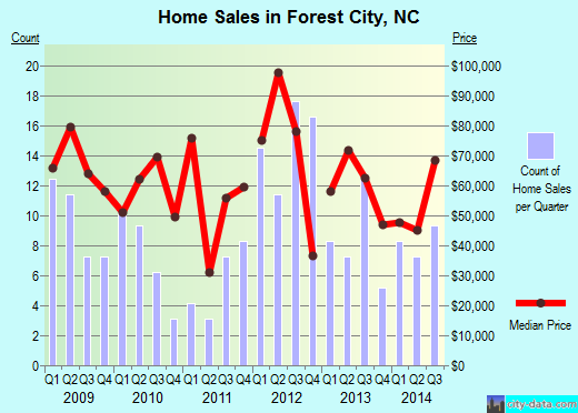 Forest City,NC real estate house value index trend