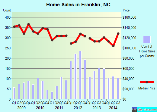 Franklin,NC real estate house value index trend