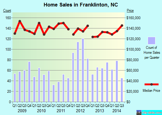 Franklinton,NC real estate house value index trend