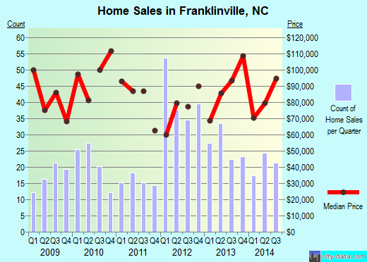 Franklinville,NC index of house prices