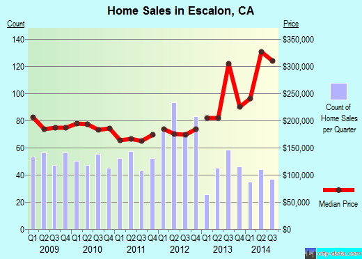 Escalon,CA real estate house value index trend