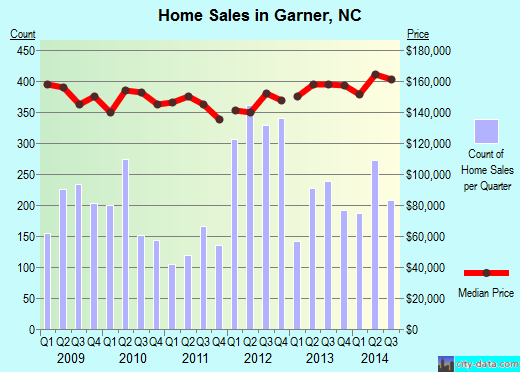 Garner,NC real estate house value index trend