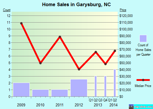 Garysburg,NC real estate house value index trend