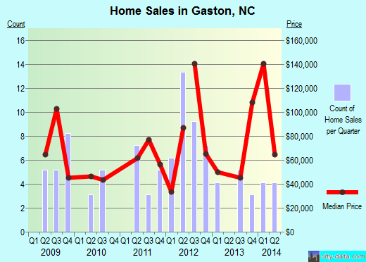 Gaston,NC real estate house value index trend