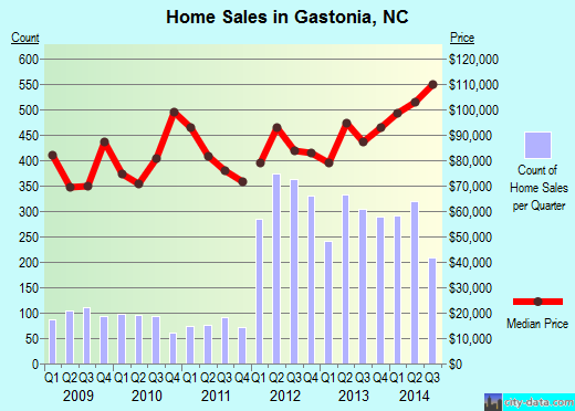 Gastonia,NC real estate house value index trend